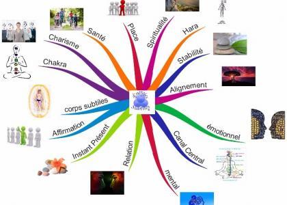 Conférence : « Comment les Énergies Subtiles® peuvent aider à augmenter la confiance en soi? » à l'Arbre de Vie, Marcinelle