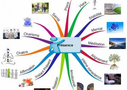 Conférence : « Apprenez-en plus sur la présence », à l'Arbre de Vie, Marcinelle